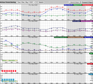 Hourly Weather Forecast for 39.63N 105.87W (Elev. 11880 ft) 2021-05-05 10-23-41.png